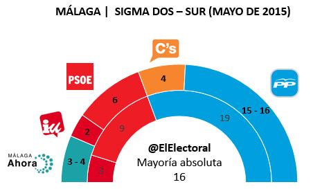 Encuesta electoral Málaga