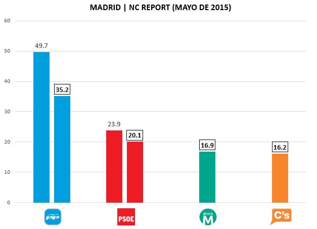 Encuesta Madrid NC Report Mayo