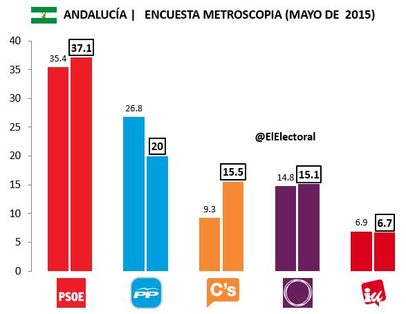 Encuesta electoral Andalucía