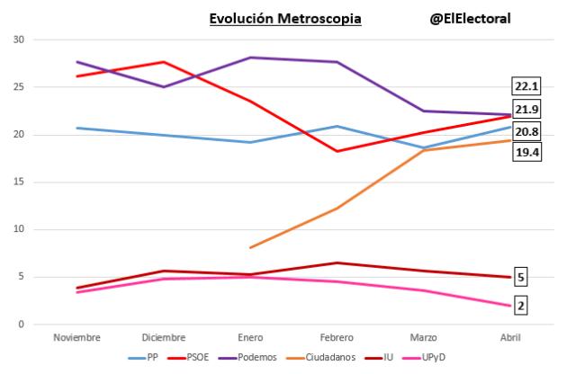 Encuesta electoral Metroscopia (noviembre - abril)