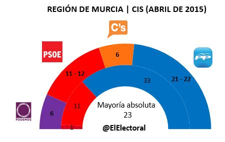 Encuesta Murcia CIS en escaños