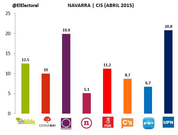 Encuesta Navarra CIS