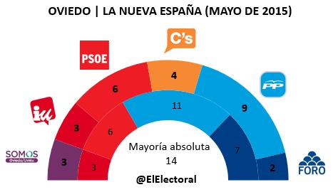 Encuesta electoral Oviedo