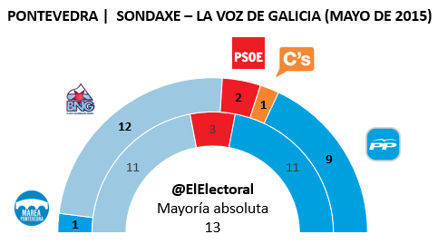 Encuesta Pontevedra Sondaxe Mayo en escaños