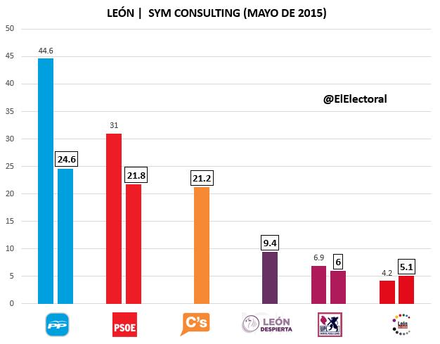 Encuesta SYM Consulting León Mayo
