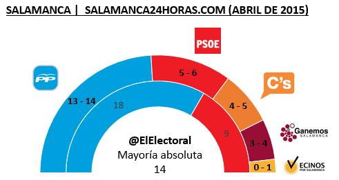 Encuesta electoral Salamanca