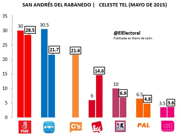 Encuesta electoral San Andrés del Rabanedo Mayo