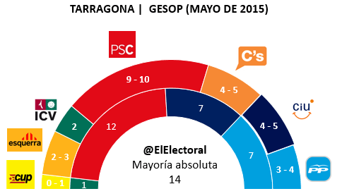 Encuesta electoral Tarragona