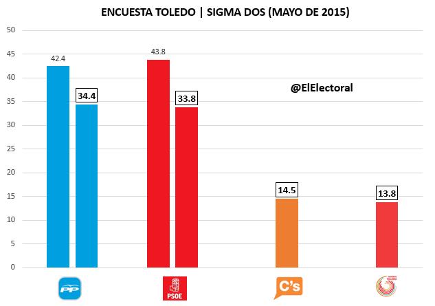Encuesta Toledo Mayo