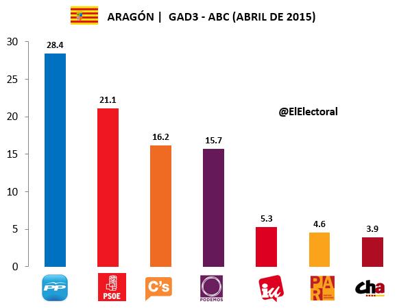 Encuesta electoral Aragón GAD3 Abril