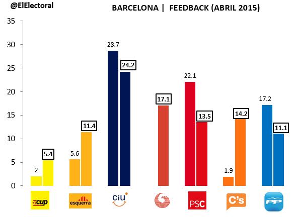 Encuesta electoral Feedback Barcelona Abril