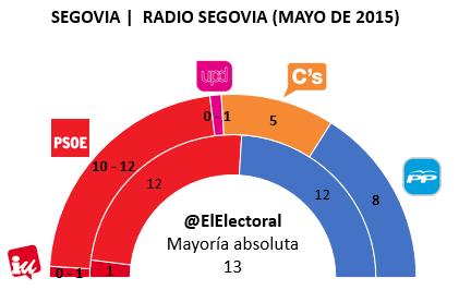 Encuesta electoral Segovia