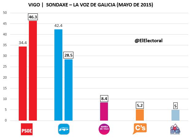 Encuesta electoral Vigo Sondaxe Mayo