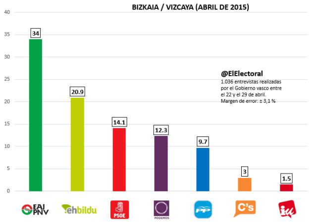 Encuesta electoral de abril en Bizkaia