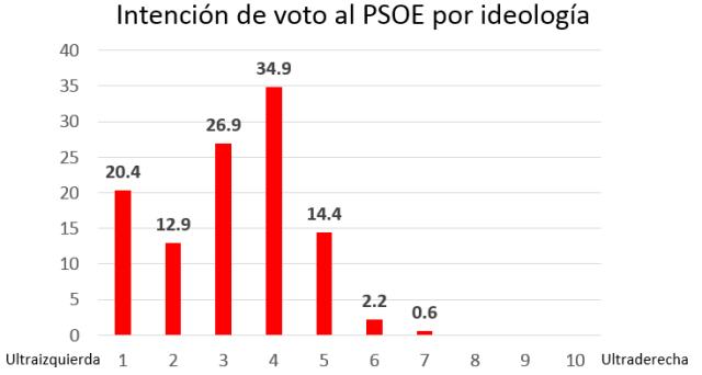 PSOE IDV por ideología