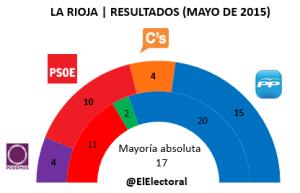 Elecciones La Rioja