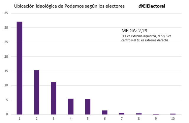 Ubicación de Podemos