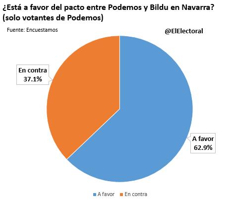 Pacto Podemos-Bildu 3