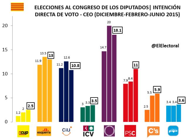 Encuesta CEO Elecciones generales (junio)