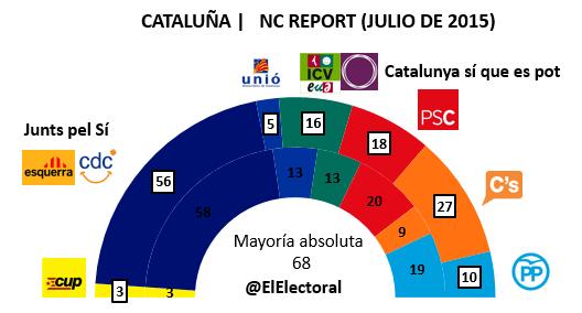 Encuesta Cataluña NC Report Julio en escaños