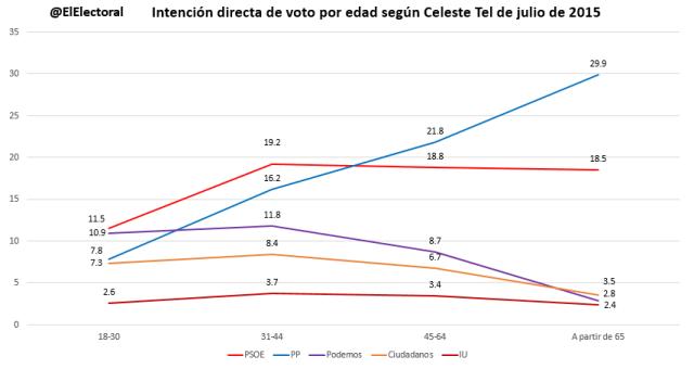 Voto por edad Celeste Tel Julio