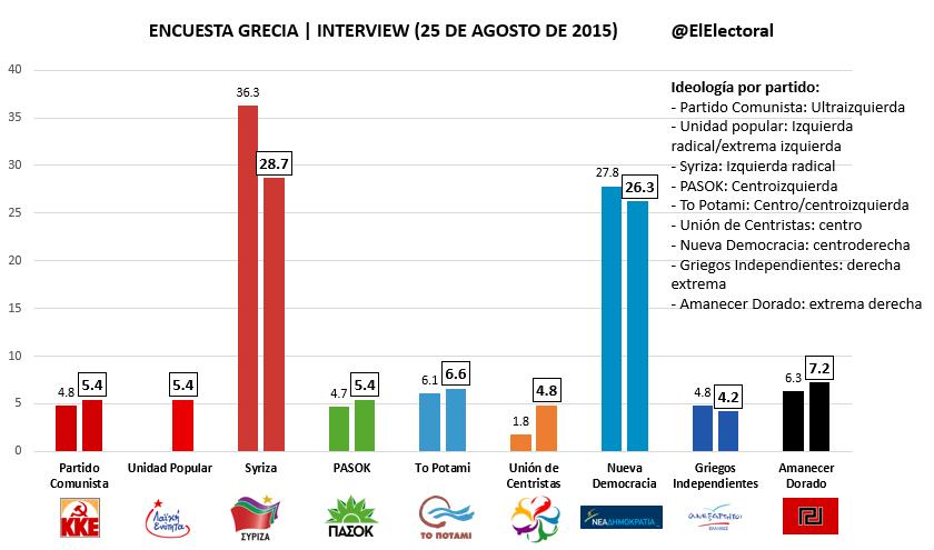 Encuesta electoral 25 de agosto Interview