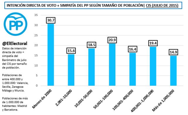 IDV PP Tamaño de población