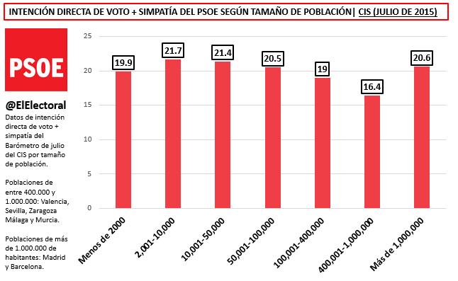 IDV PSOE Tamaño de población