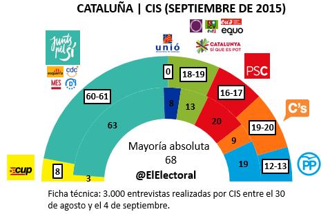 Encuesta 10 de septiembre Cataluña CIS