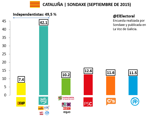 Encuesta 14 de septiembre Cataluña Sondaxe Voto
