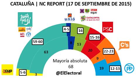 Encuesta 17 de septiembre NC Report