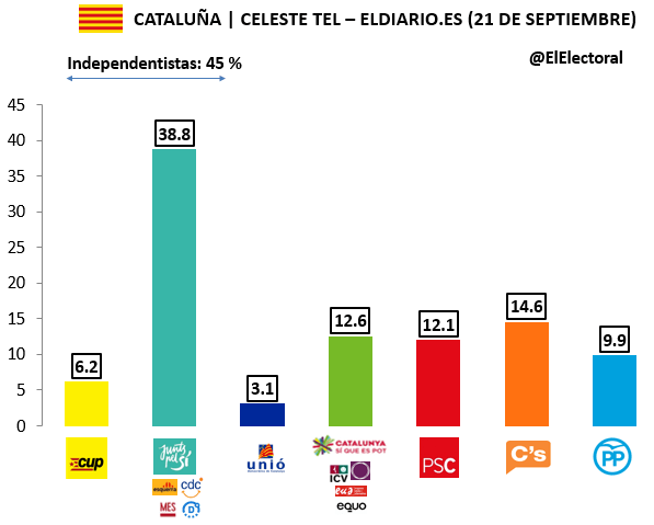 Encuesta 21 de septiembre Celeste Tel Voto