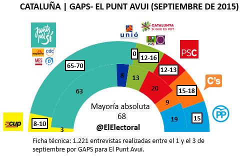Encuesta Cataluña 5 septiembre El Punt Avui