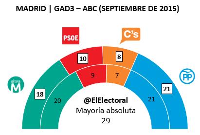 Encuesta Madrid GAD3 Septiembre en escaños