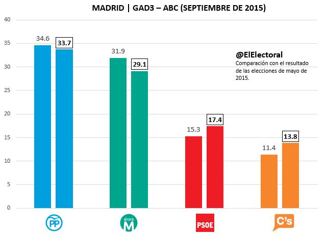 Encuesta Madrid GAD3 Septiembre