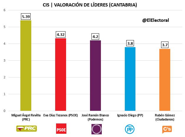 CIS Cantabria Candidatos