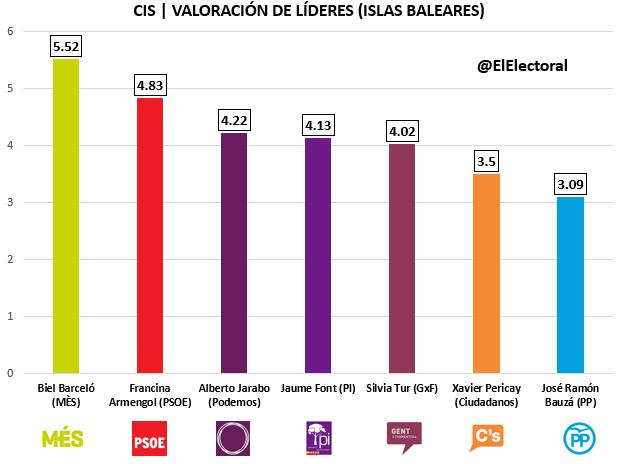 CIS Islas Baleares Candidatos