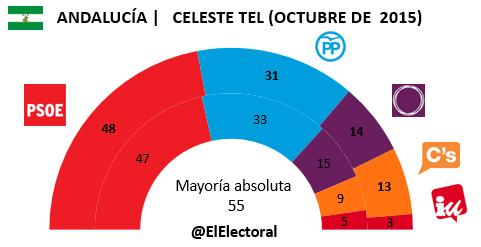 Encuesta Celeste Tel Andalucía Octubre en escaños