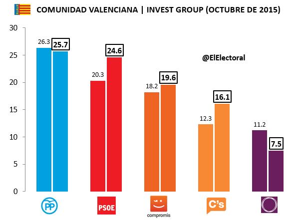 Encuesta Invest Comunidad Valenciana Octubre