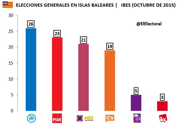 Encuesta Islas Baleares Elecciones generales IBES