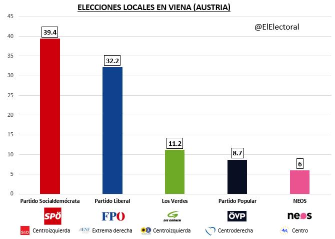 Resultados elecciones locales de Viena