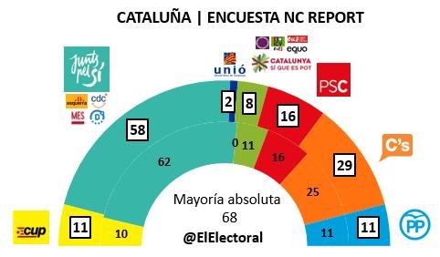 Encuesta Cataluña NC Report Noviembre en escaños