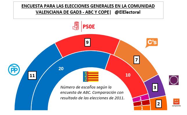 Encuesta Comunidad Valenciana GAD3 Generales en escaños