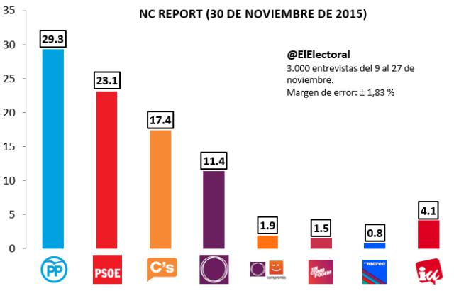 Encuesta NC Report Noviembre