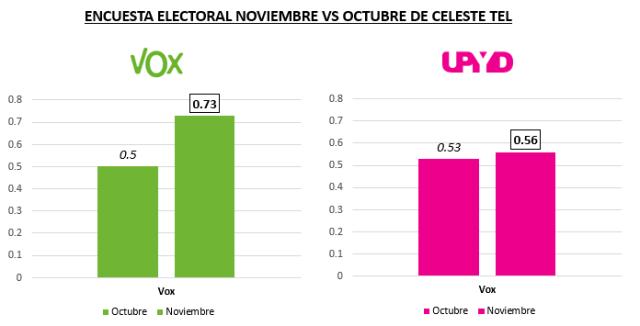 Encuesta Vox y UPyD Celeste Tel