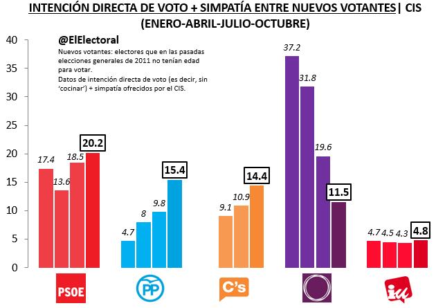 IDV+Simpatía Nuevos votantes