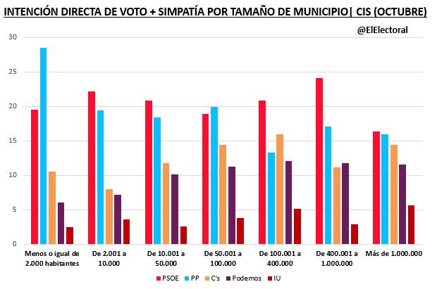 IDV por tamaño de municipio