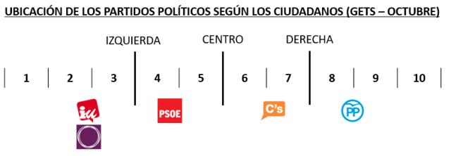 Ubicación partidos políticos