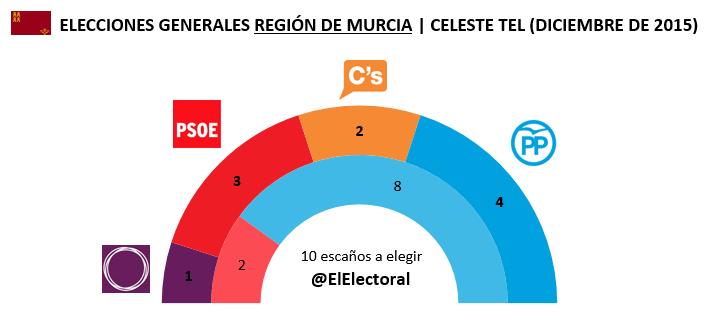 Encuesta Celeste Tel Región de Murcia Diciembre en escaños