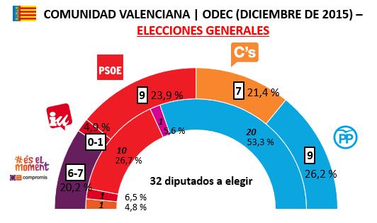 Encuesta Comunidad Valenciana ODEC Diciembre